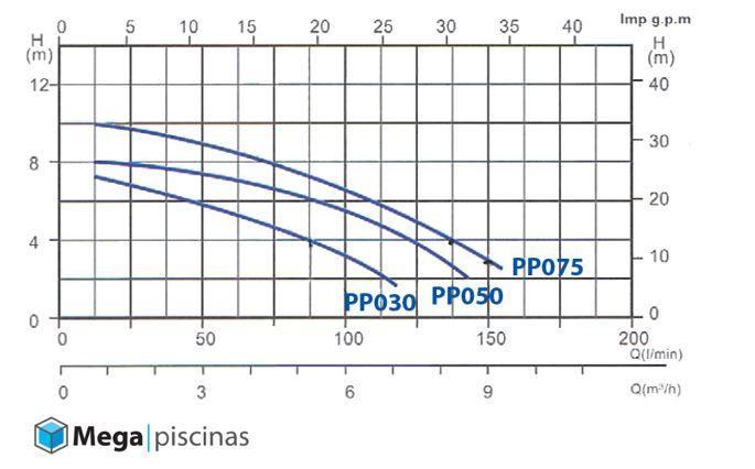 grafica de caudal bomba