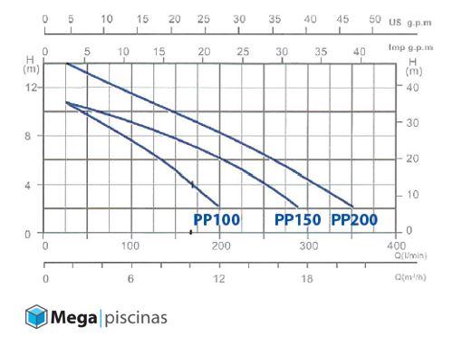 Grafica bomba premium GRE