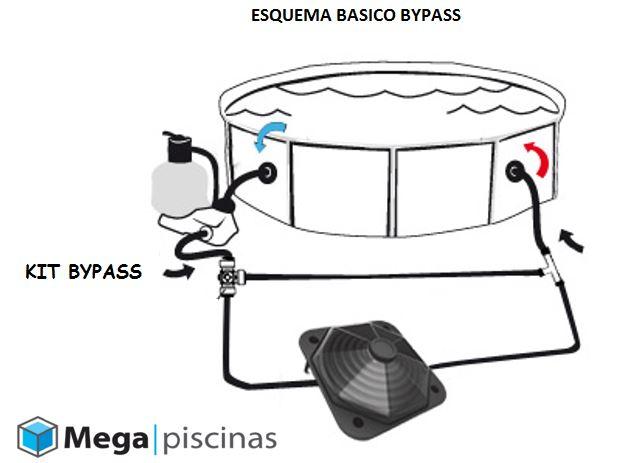 esquema kit bypass