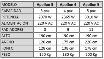 Infografia Sauna Apollon 3