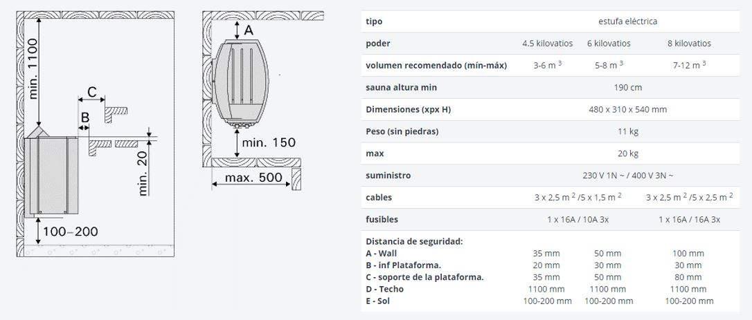 infografia estufa Vegalus Harvia