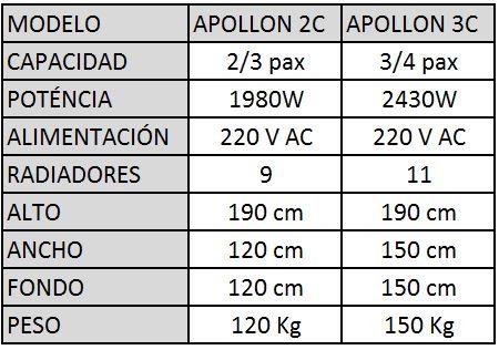 Infografia Sauna Apollon